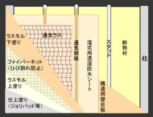 塗り壁の現代工法(ノンクラック工法)